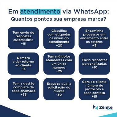 """Qual a pontuação da sua empresa no quesito """"Atendimento via Whatsapp""""?"""